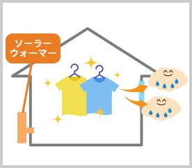 温風による換気で洗濯物が乾く